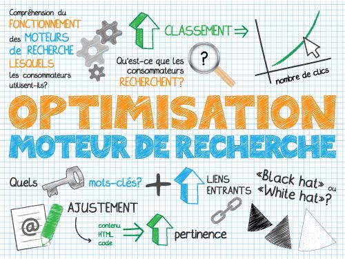 Référencement naturel site internet PME Nantes