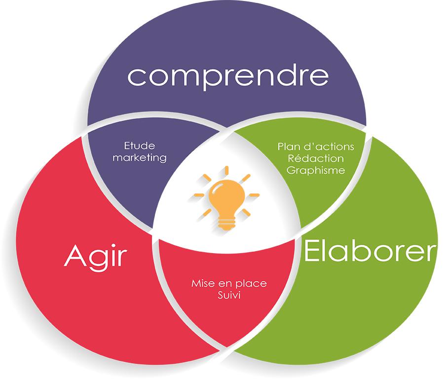 Communication pour les PME artisans et TPE